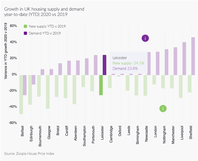 Housing Supply and Demand Leicester